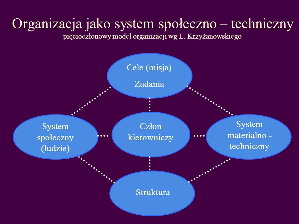 Organizacja jako system społeczno – techniczny pięcioczłonowy model organizacji wg L. Krzyżanowskiego