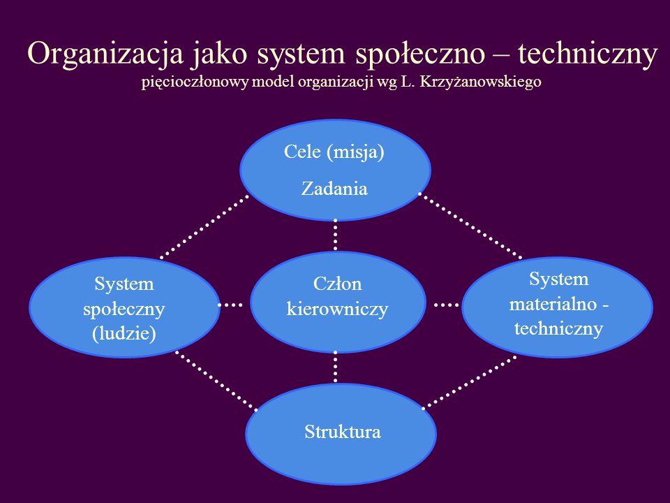 Organizacja jako system społeczno – techniczny pięcioczłonowy model organizacji wg L. Krzyżanowskiego
