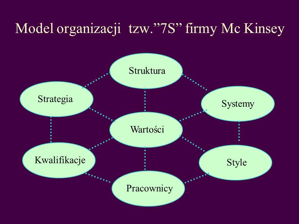 Model organizacji tzw. 7S firmy Mc Kinsey