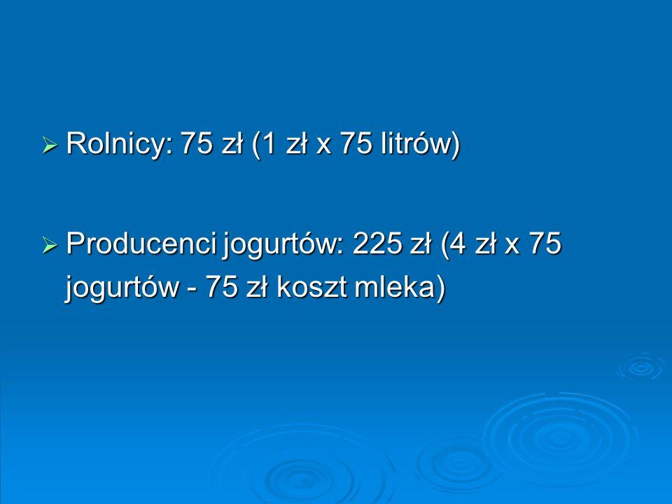 Rolnicy: 75 zł (1 zł x 75 litrów)