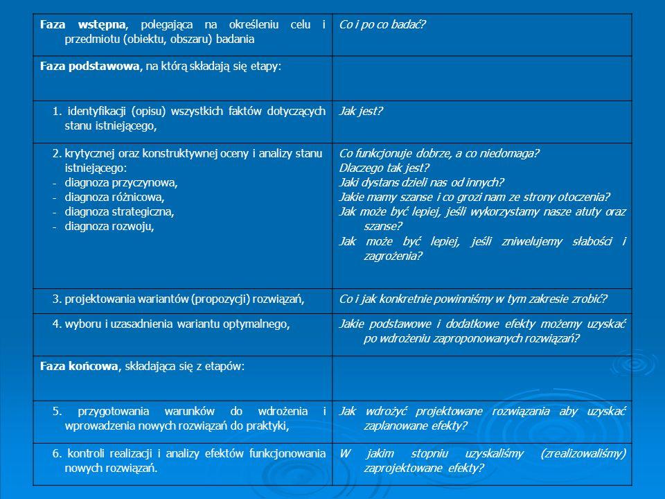 Faza wstępna, polegająca na określeniu celu i przedmiotu (obiektu, obszaru) badania