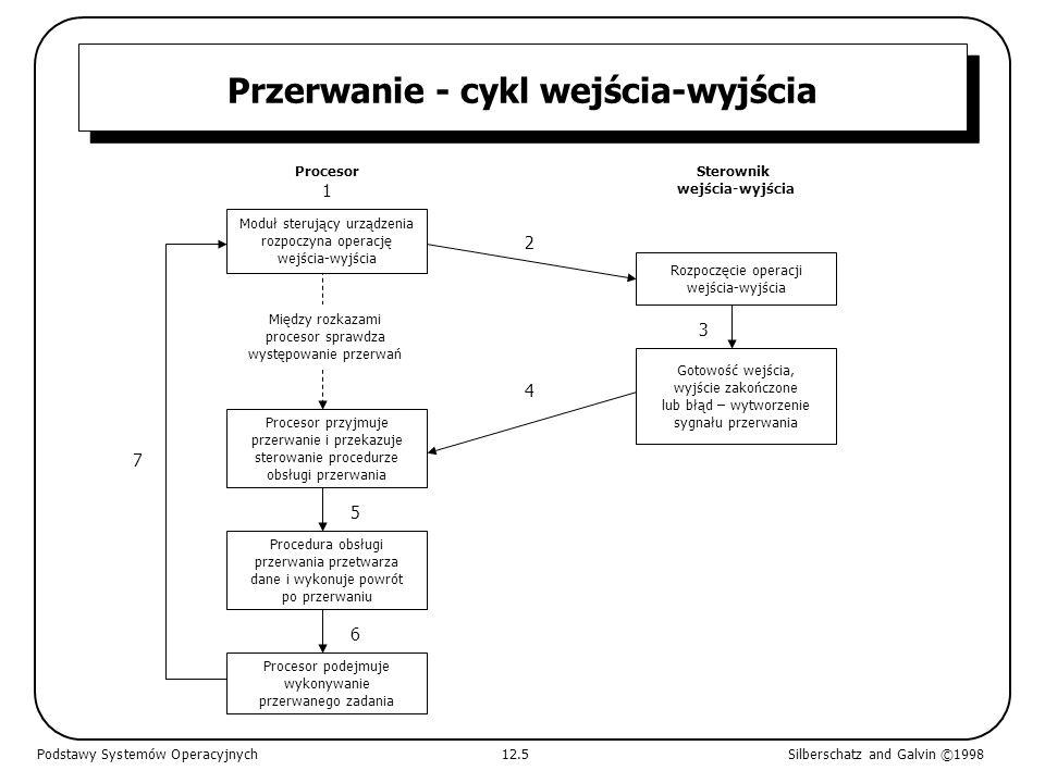 Przerwanie - cykl wejścia-wyjścia