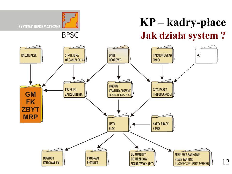 KP – kadry-płace Jak działa system 12