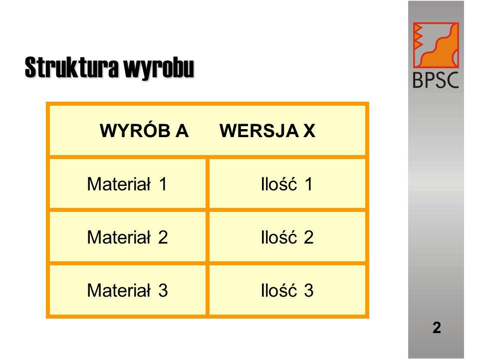 Struktura wyrobu Ilość 3 Materiał 3 Ilość 2 Materiał 2 Ilość 1