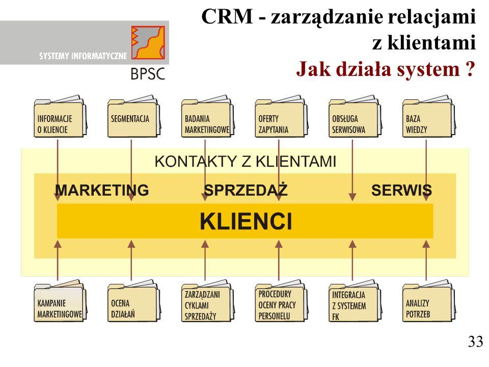 CRM - zarządzanie relacjami z klientami Jak działa system