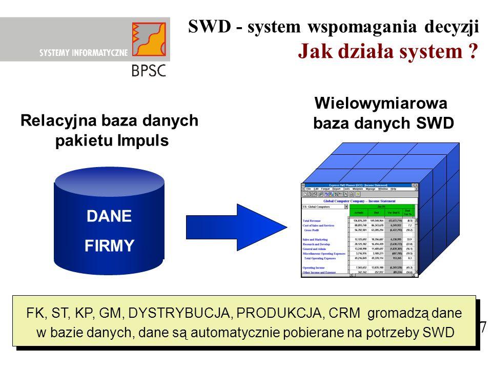 Jak działa system SWD - system wspomagania decyzji Wielowymiarowa