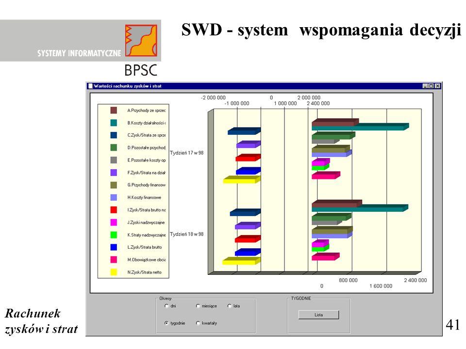 SWD - system wspomagania decyzji