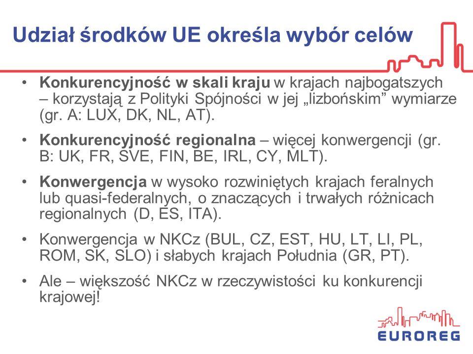 Udział środków UE określa wybór celów