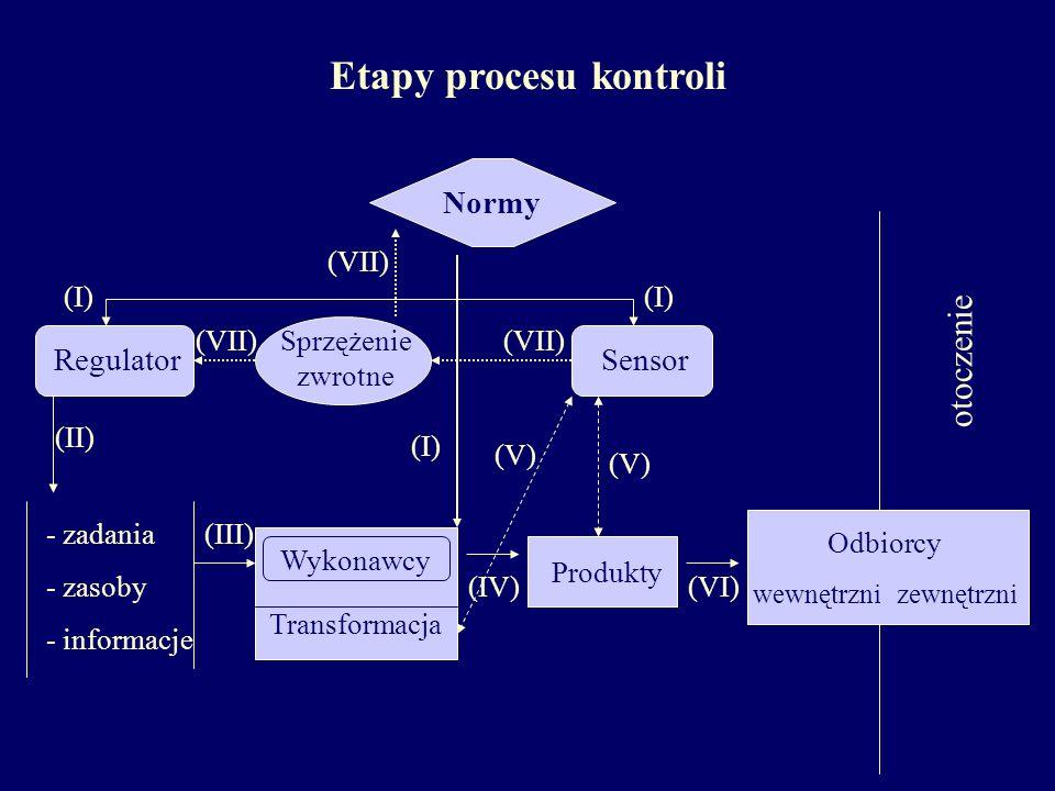 Etapy procesu kontroli