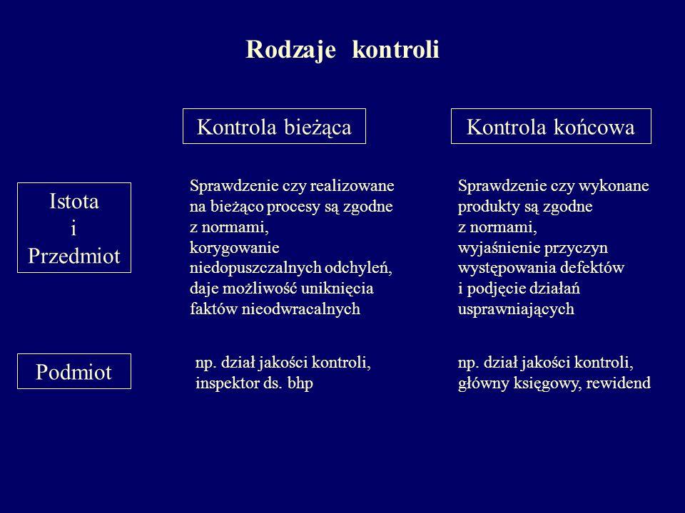 Rodzaje kontroli Kontrola bieżąca Kontrola końcowa Istota i Przedmiot
