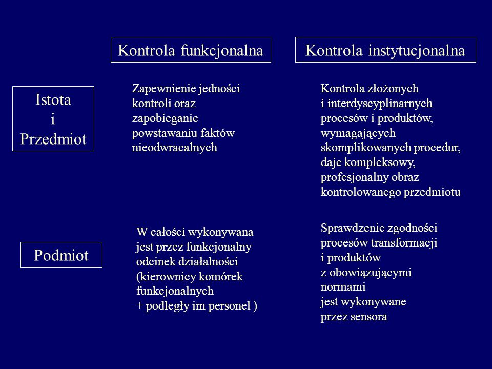 Kontrola funkcjonalna Kontrola instytucjonalna