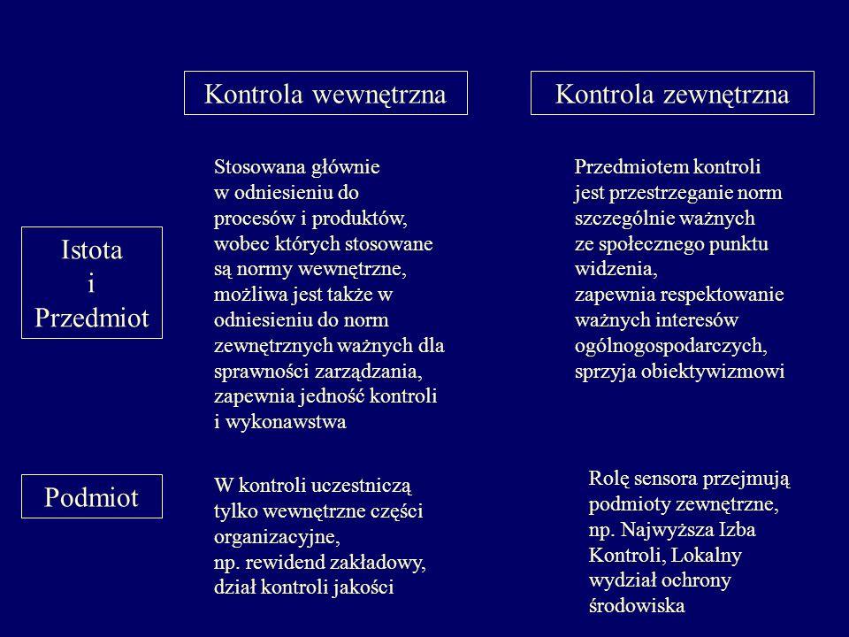 Kontrola wewnętrzna Kontrola zewnętrzna Istota i Przedmiot Podmiot