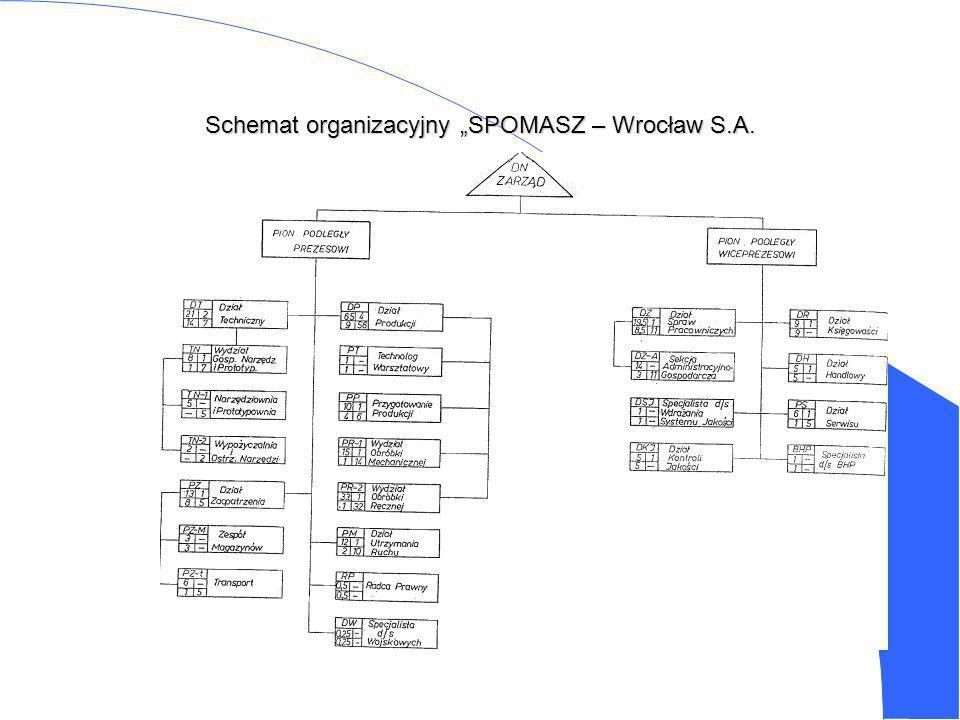 """Schemat organizacyjny """"SPOMASZ – Wrocław S.A."""