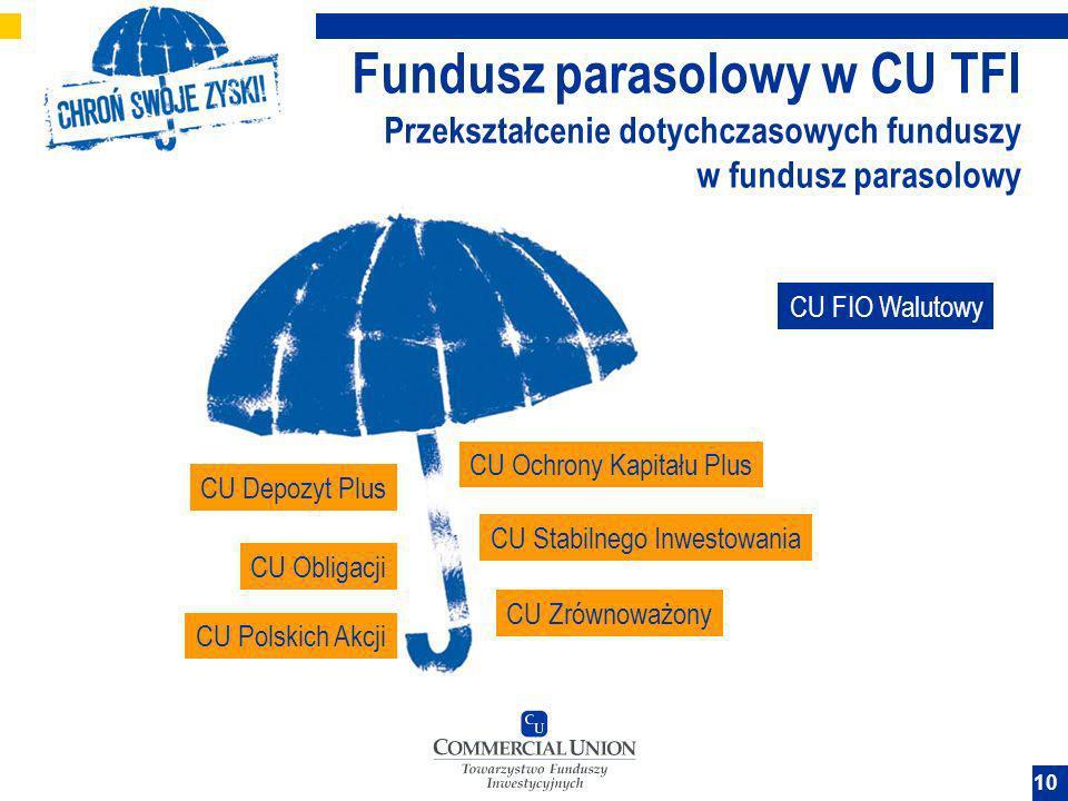 Fundusz parasolowy w CU TFI Przekształcenie dotychczasowych funduszy w fundusz parasolowy