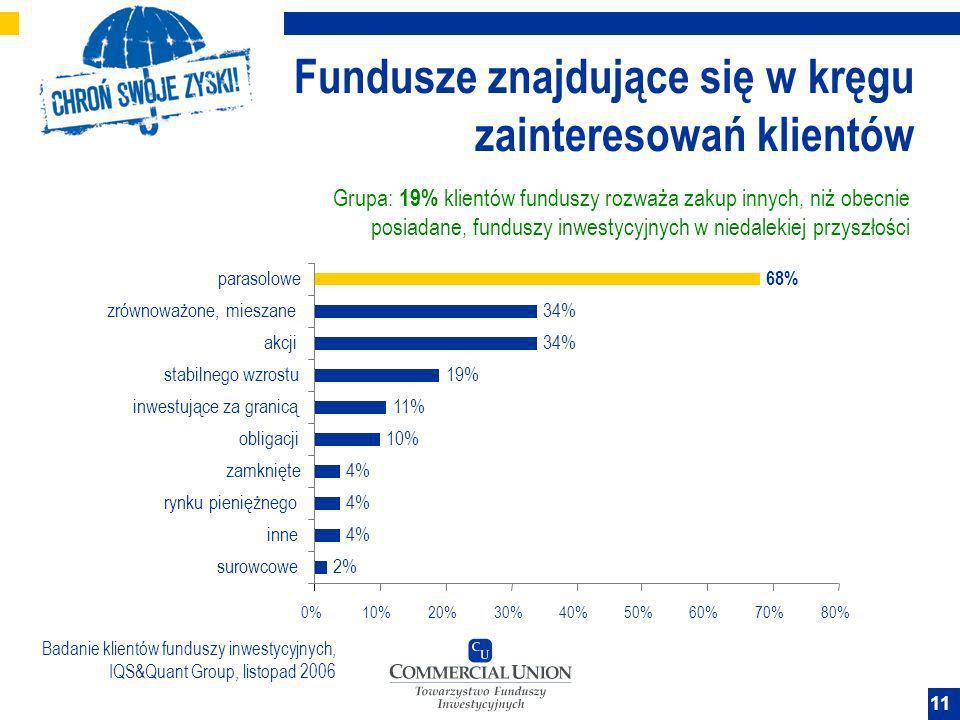 Fundusze znajdujące się w kręgu zainteresowań klientów