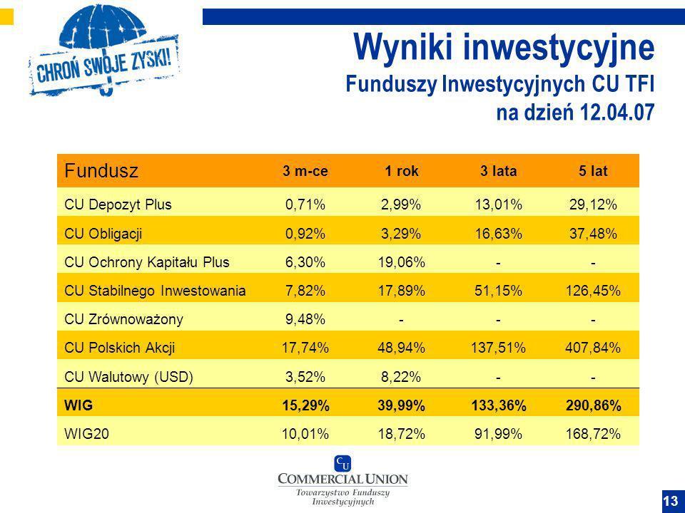 Wyniki inwestycyjne Funduszy Inwestycyjnych CU TFI na dzień 12.04.07