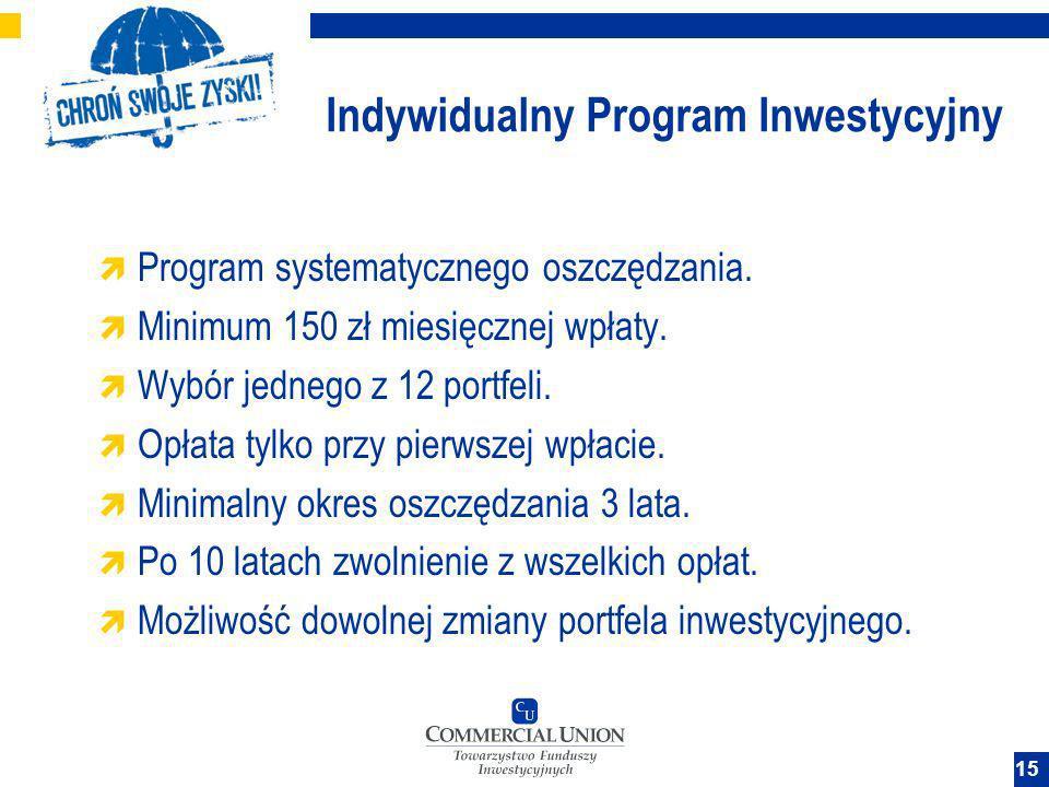 Indywidualny Program Inwestycyjny