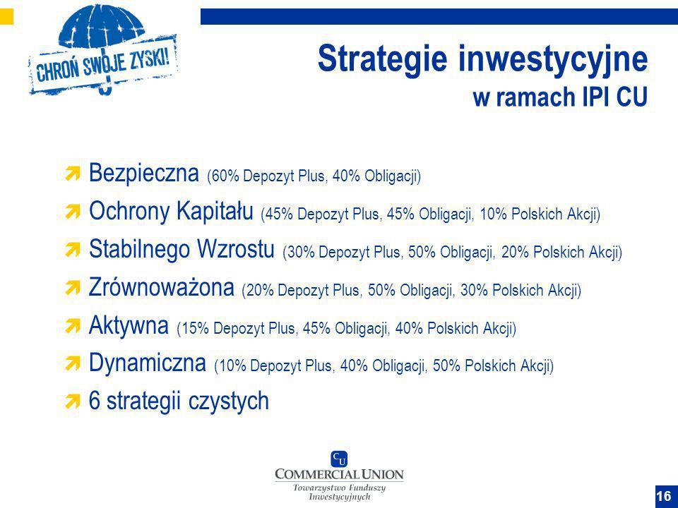 Strategie inwestycyjne w ramach IPI CU