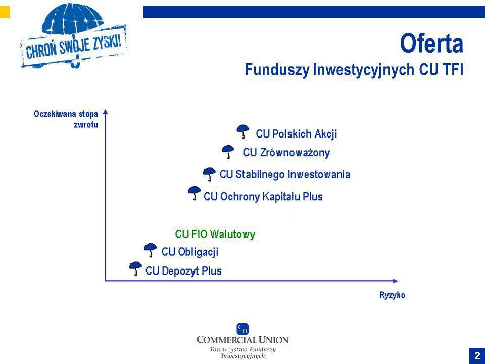 Oferta Funduszy Inwestycyjnych CU TFI
