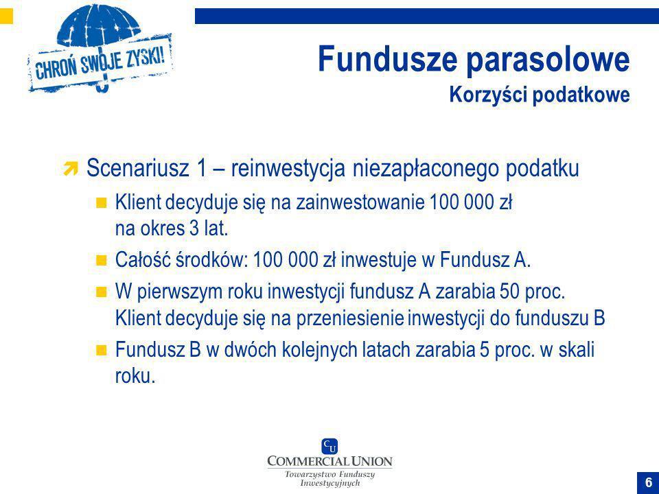 Fundusze parasolowe Korzyści podatkowe