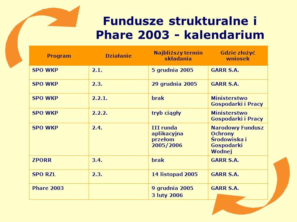 Fundusze strukturalne i Phare 2003 - kalendarium