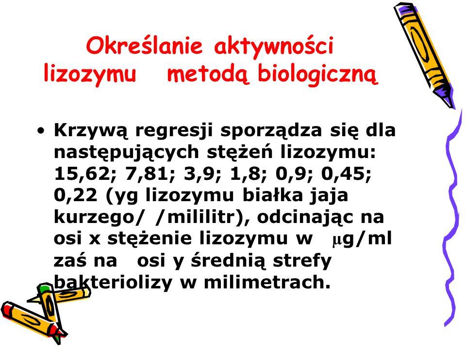 Określanie aktywności lizozymu metodą biologiczną