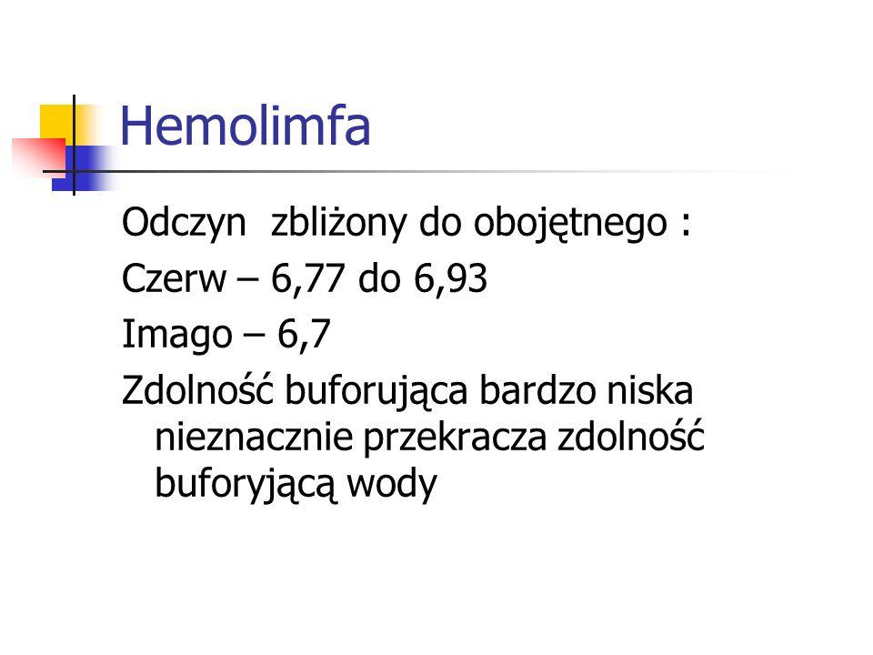 Hemolimfa Odczyn zbliżony do obojętnego : Czerw – 6,77 do 6,93
