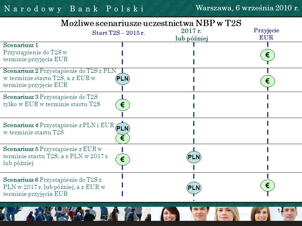 Możliwe scenariusze uczestnictwa NBP w T2S