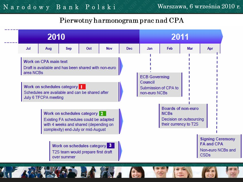 Pierwotny harmonogram prac nad CPA