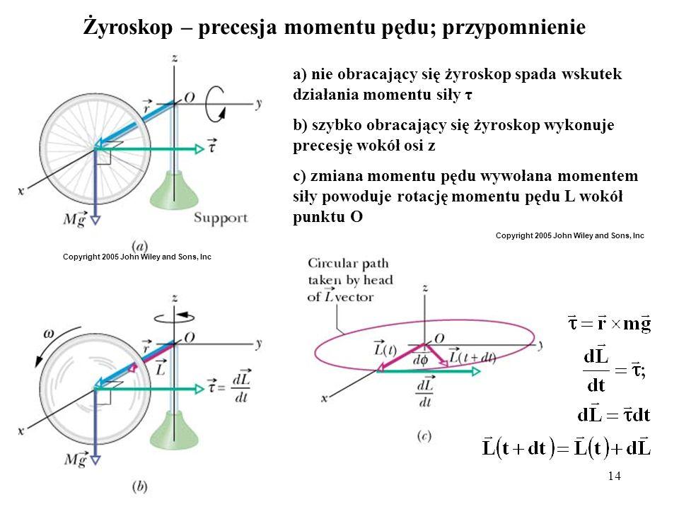 Żyroskop – precesja momentu pędu; przypomnienie