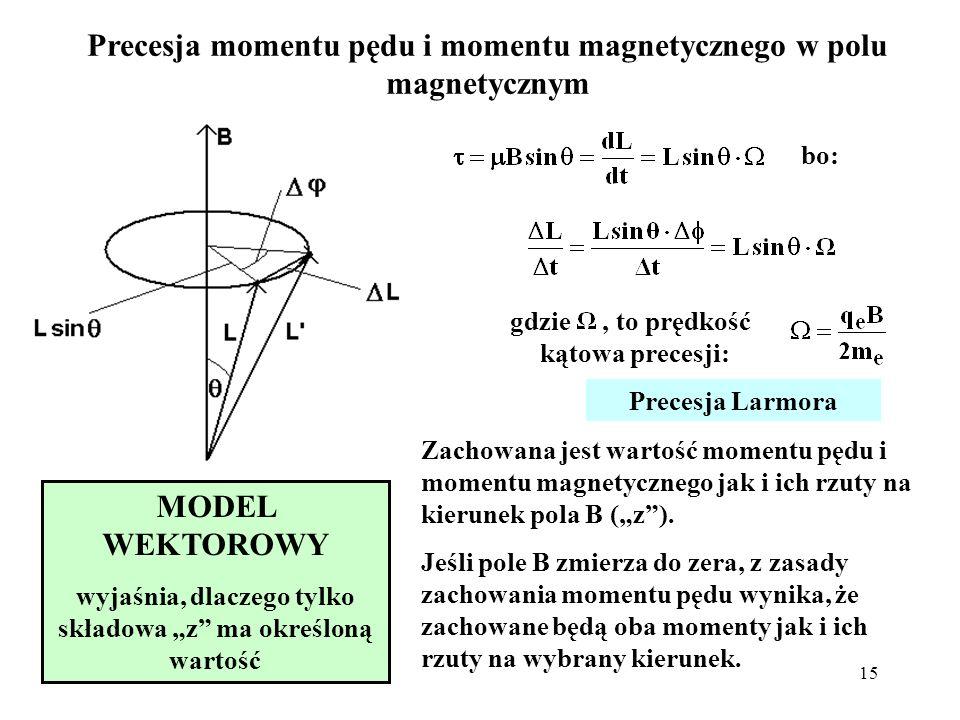 Precesja momentu pędu i momentu magnetycznego w polu magnetycznym