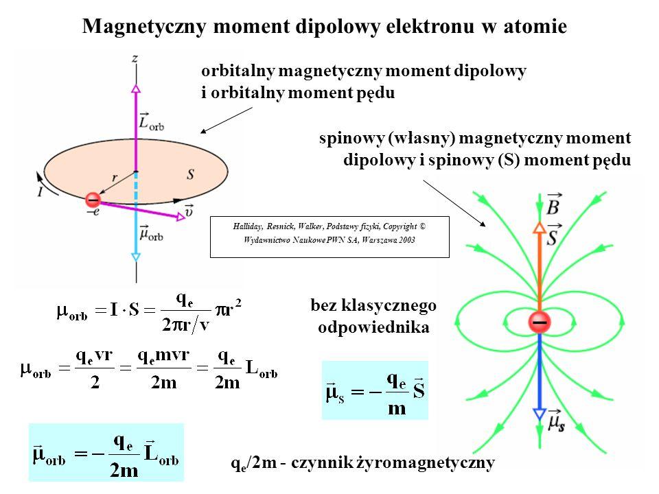 Magnetyczny moment dipolowy elektronu w atomie