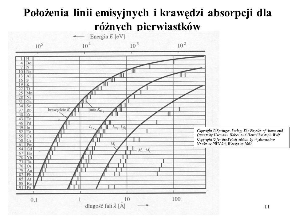 Położenia linii emisyjnych i krawędzi absorpcji dla różnych pierwiastków