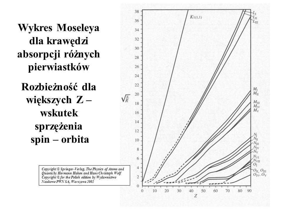 Wykres Moseleya dla krawędzi absorpcji różnych pierwiastków