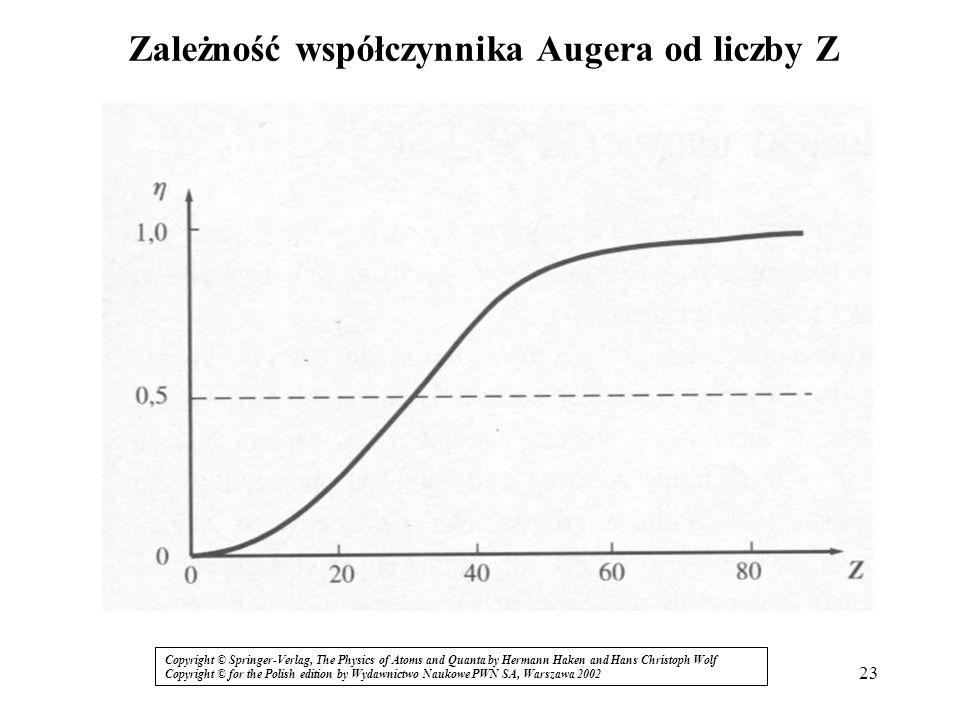 Zależność współczynnika Augera od liczby Z