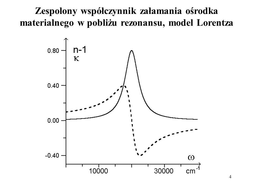 Zespolony współczynnik załamania ośrodka materialnego w pobliżu rezonansu, model Lorentza