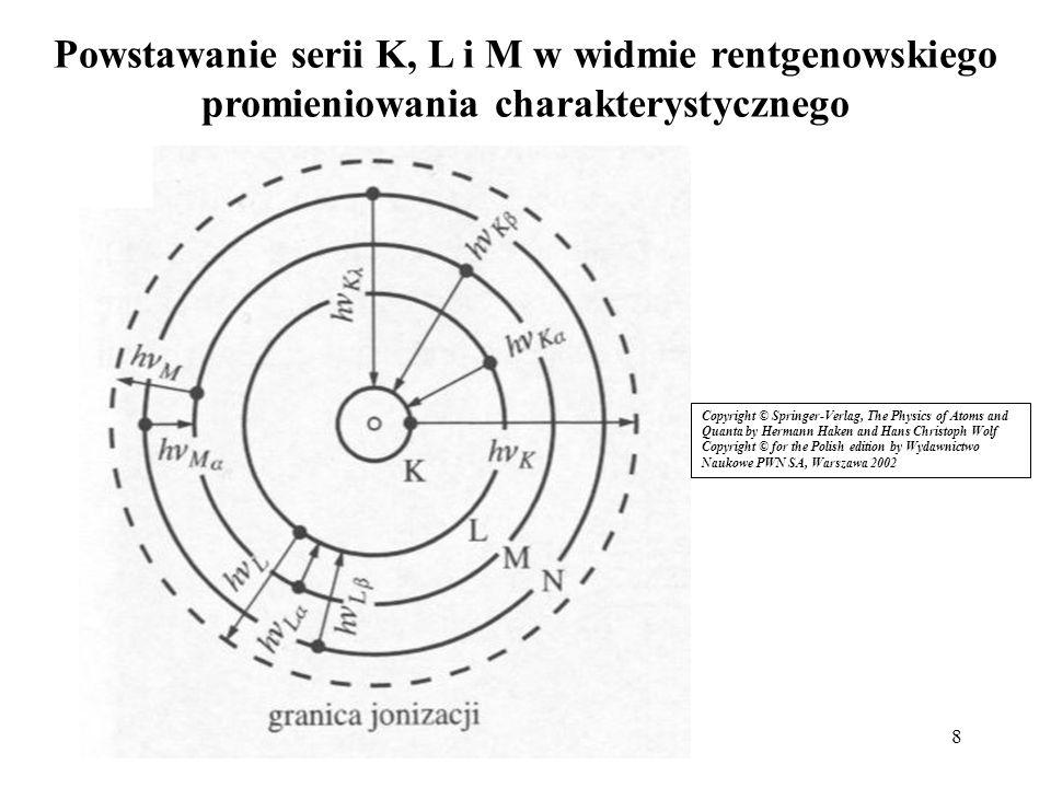 Powstawanie serii K, L i M w widmie rentgenowskiego promieniowania charakterystycznego