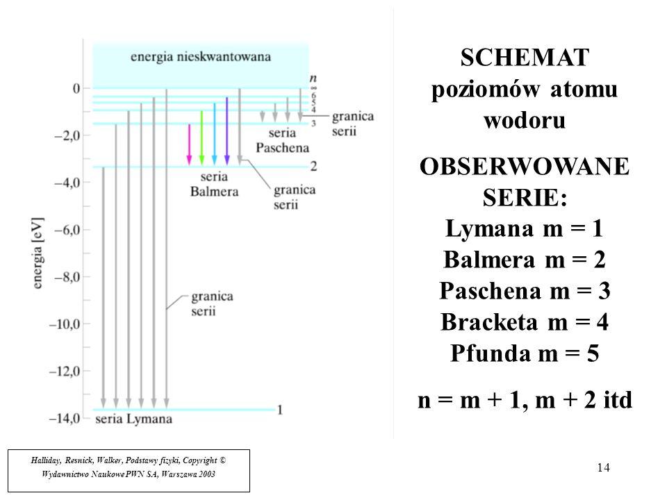 SCHEMAT poziomów atomu wodoru