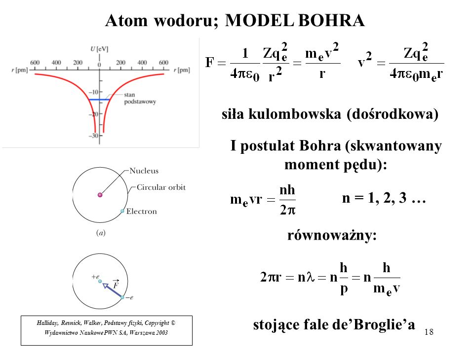 Atom wodoru; MODEL BOHRA