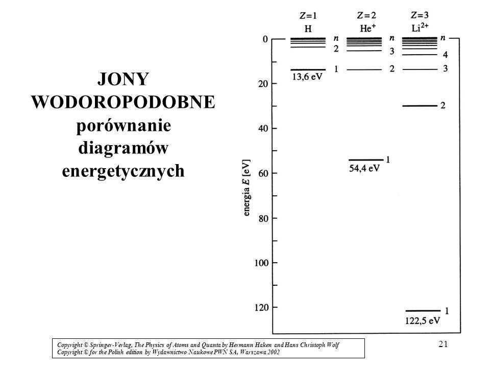 JONY WODOROPODOBNE porównanie diagramów energetycznych