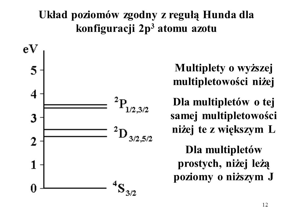 Układ poziomów zgodny z regułą Hunda dla konfiguracji 2p3 atomu azotu