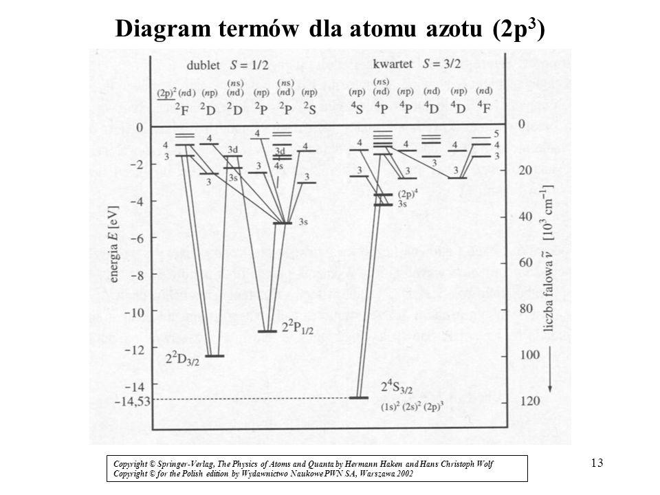 Diagram termów dla atomu azotu (2p3)
