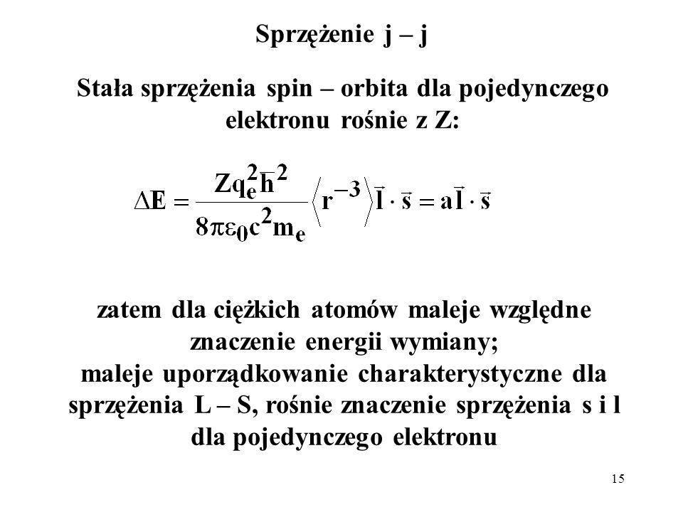 Stała sprzężenia spin – orbita dla pojedynczego elektronu rośnie z Z: