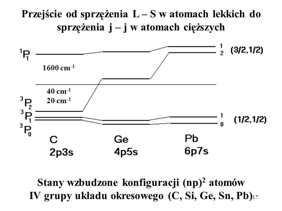 Przejście od sprzężenia L – S w atomach lekkich do sprzężenia j – j w atomach cięższych
