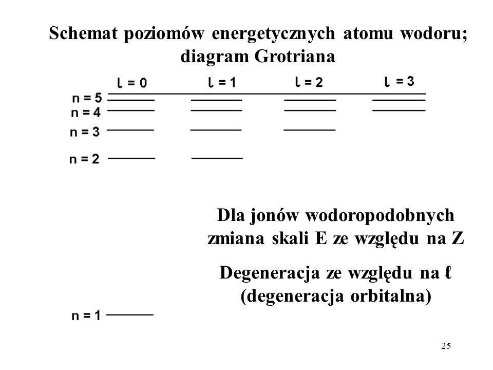 Schemat poziomów energetycznych atomu wodoru; diagram Grotriana