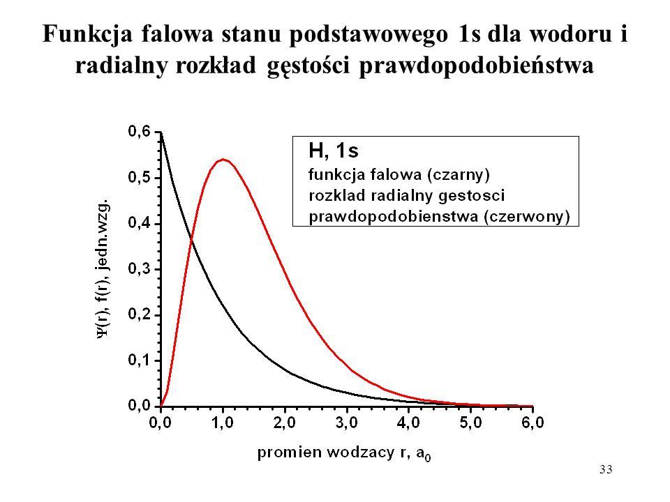Funkcja falowa stanu podstawowego 1s dla wodoru i radialny rozkład gęstości prawdopodobieństwa