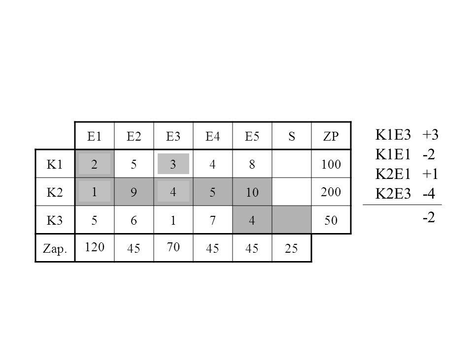 K1E3 +3 K1E1 -2 K2E1 +1 K2E3 -4 -2 E1 E2 E3 E4 E5 S ZP K1 2 5 3 4 8