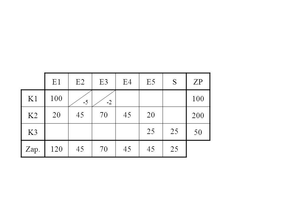 E1 E2 E3 E4 E5 S ZP K1 100 K2 200 K3 50 Zap. 120 45 70 25 100 -5 -2 20 45 70 45 20 25 25