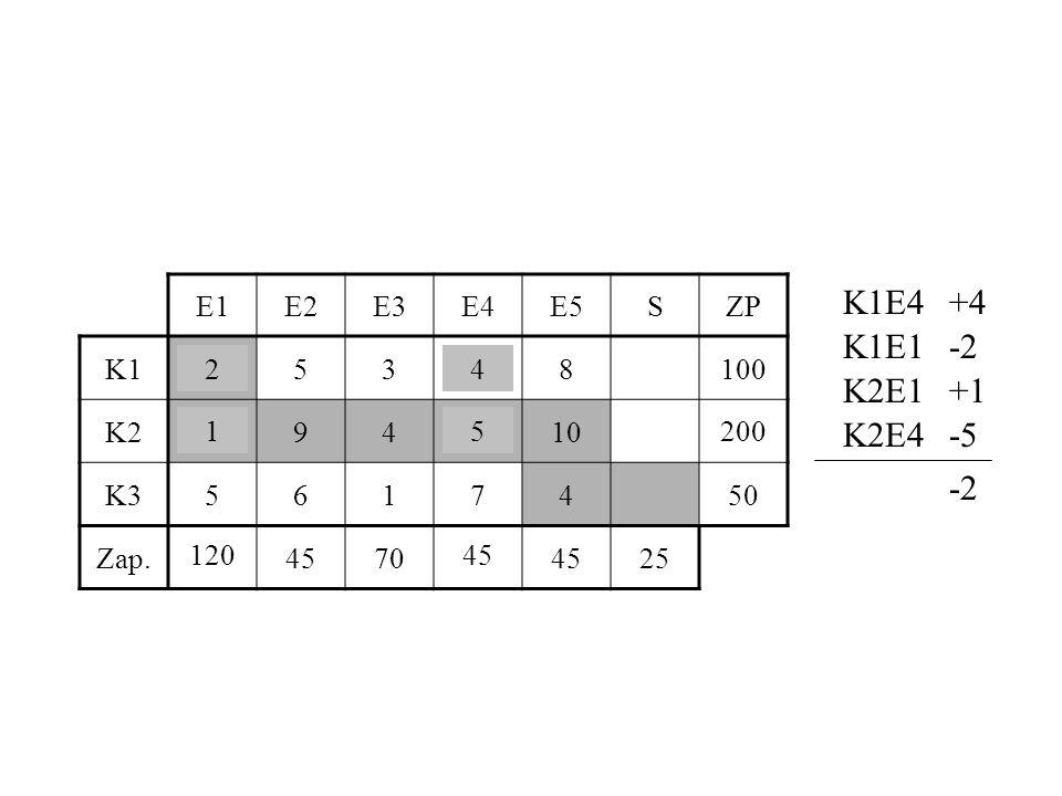 K1E4 +4 K1E1 -2 K2E1 +1 K2E4 -5 -2 E1 E2 E3 E4 E5 S ZP K1 2 5 3 4 8