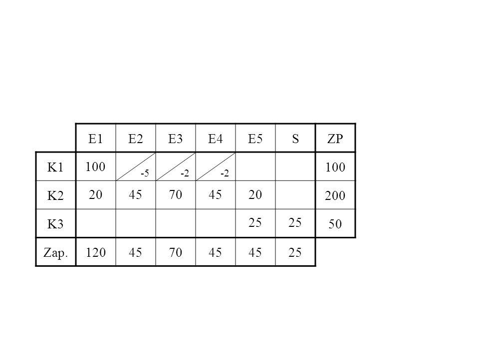 E1 E2 E3 E4 E5 S ZP K1 100 K2 200 K3 50 Zap. 120 45 70 25 100 -5 -2 -2 20 45 70 45 20 25 25